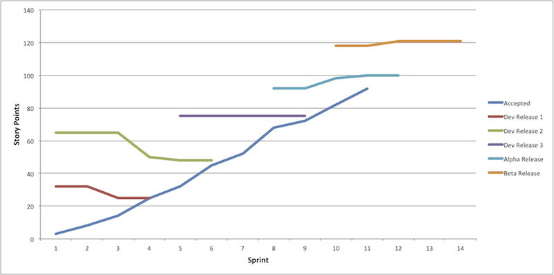 Multi-Release Burnup chart